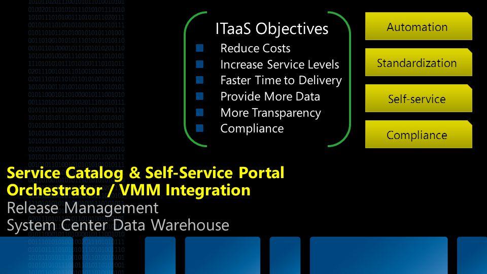 Service Catalog & Self-Service Portal Orchestrator / VMM Integration Release Management System Center Data Warehouse Automation Standardization Compli
