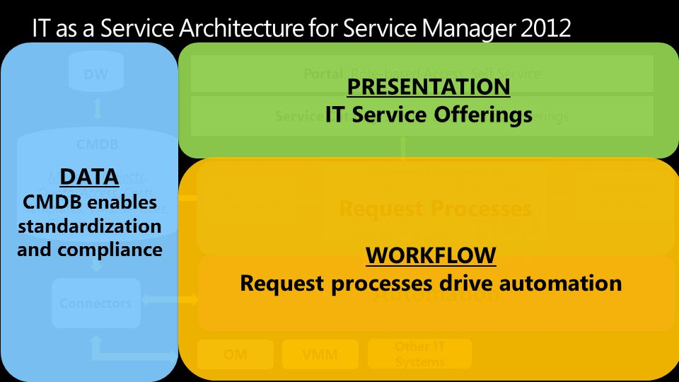 Portal: Role-based Access, Self Service CMDB Models / Objects: Quota, Access, Costs, Templates, VMs, Services, Clouds, Runbooks Request Processing: Bu
