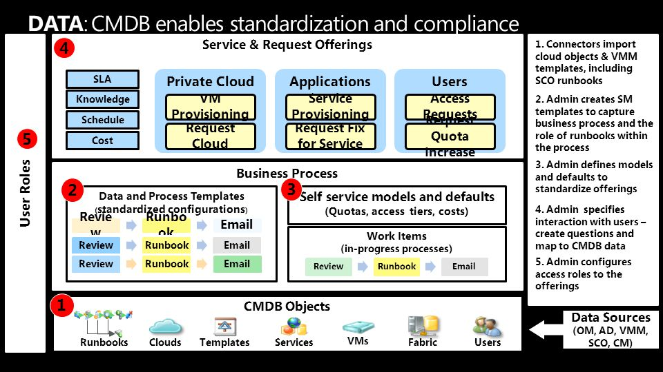 Business Process User Roles Service & Request Offerings Private Cloud VM Provisioning Request Cloud Applications Service Provisioning Request Fix for