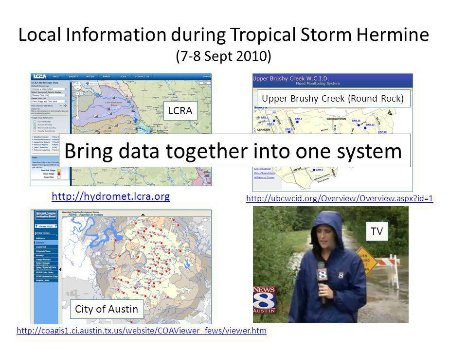 Local Information during Tropical Storm Hermine (7-8 Sept 2010) http://hydromet.lcra.org http://coagis1.ci.austin.tx.us/website/COAViewer_fews/viewer.htm http://ubcwcid.org/Overview/Overview.aspx?id=1 LCRA City of Austin Upper Brushy Creek (Round Rock) TV Bring data together into one system