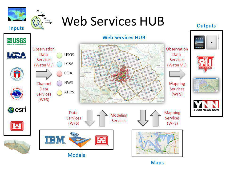 Web Services HUB USGS LCRA NWS COA AHPS Web Services HUB Inputs Observation Data Services (WaterML) Channel Data Services (WFS) Models Modeling Services Data Services (WFS) Mapping Services (WFS) Maps Outputs Observation Data Services (WaterML) Mapping Services (WFS)