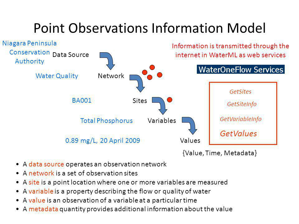 Point Observations Information Model Data Source Network Sites Variables Values {Value, Time, Metadata} Niagara Peninsula Conservation Authority Water Quality BA001 Total Phosphorus 0.89 mg/L, 20 April 2009 A data source operates an observation network A network is a set of observation sites A site is a point location where one or more variables are measured A variable is a property describing the flow or quality of water A value is an observation of a variable at a particular time A metadata quantity provides additional information about the value GetSites GetSiteInfo GetVariableInfo GetValues Information is transmitted through the internet in WaterML as web services