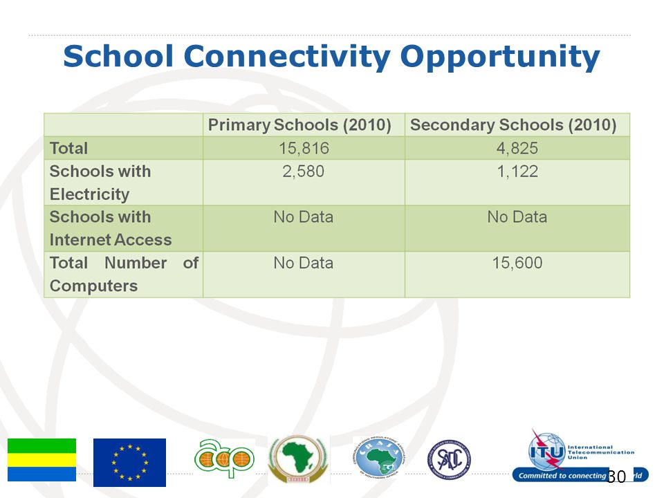 School Connectivity Opportunity 30