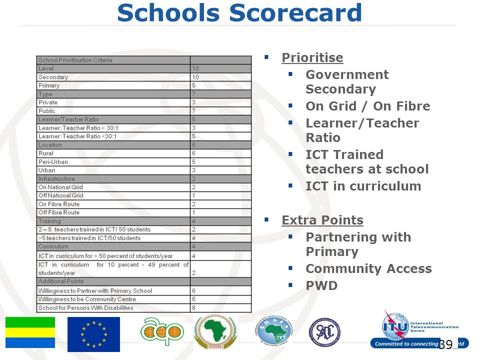 Schools Scorecard 39 Prioritise Government Secondary On Grid / On Fibre Learner/Teacher Ratio ICT Trained teachers at school ICT in curriculum Extra Points Partnering with Primary Community Access PWD