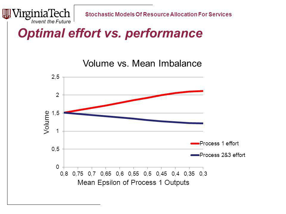 Stochastic Models Of Resource Allocation For Services Optimal effort vs. performance