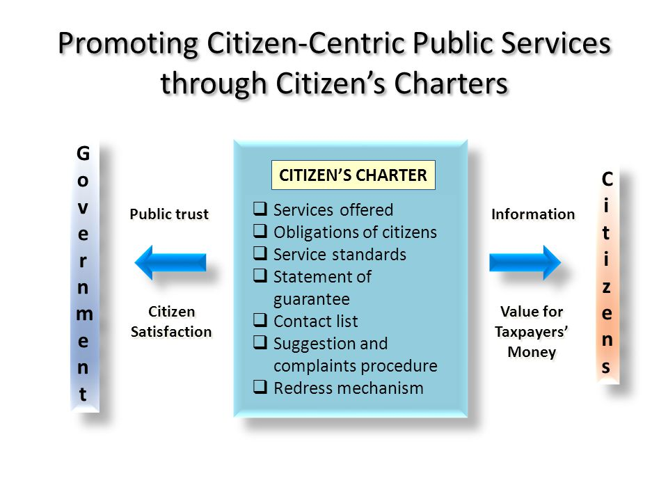 CITIZENS CHARTER Services offered Obligations of citizens Service standards Statement of guarantee Contact list Suggestion and complaints procedure Redress mechanism GovernmentGovernment GovernmentGovernment CitizensCitizens CitizensCitizens Information Public trust Value for Taxpayers Money Citizen Satisfaction Promoting Citizen-Centric Public Services through Citizens Charters