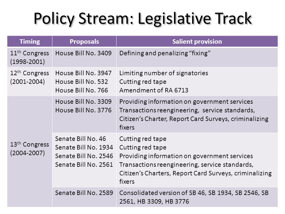 Policy Stream: Legislative Track TimingProposalsSalient provision 11 th Congress (1998-2001) House Bill No.