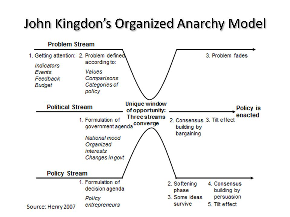 John Kingdons Organized Anarchy Model