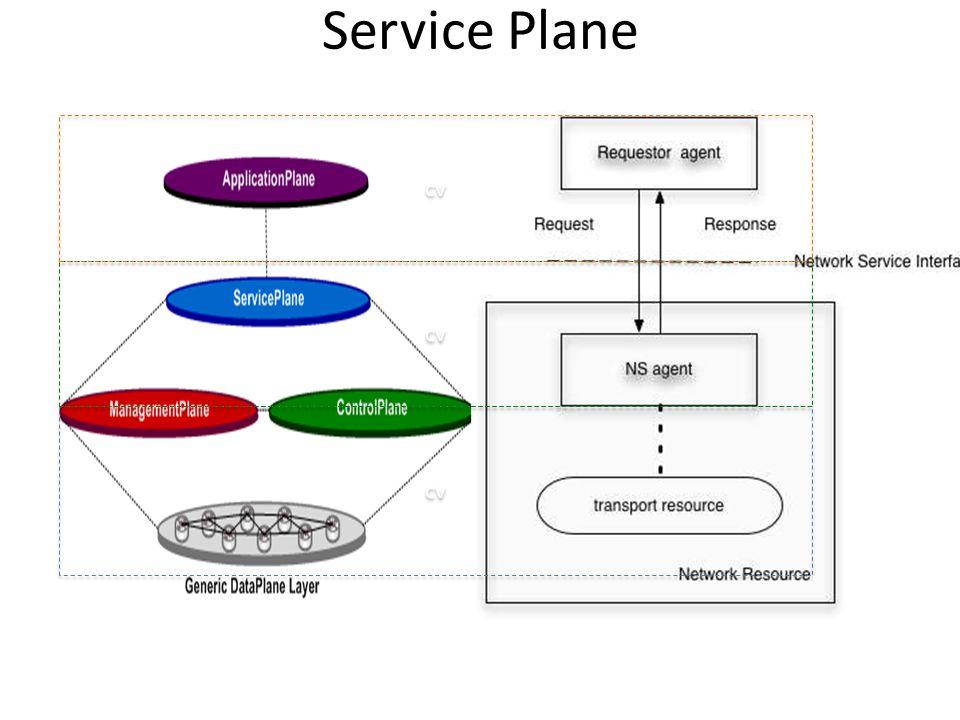 Service Plane cv