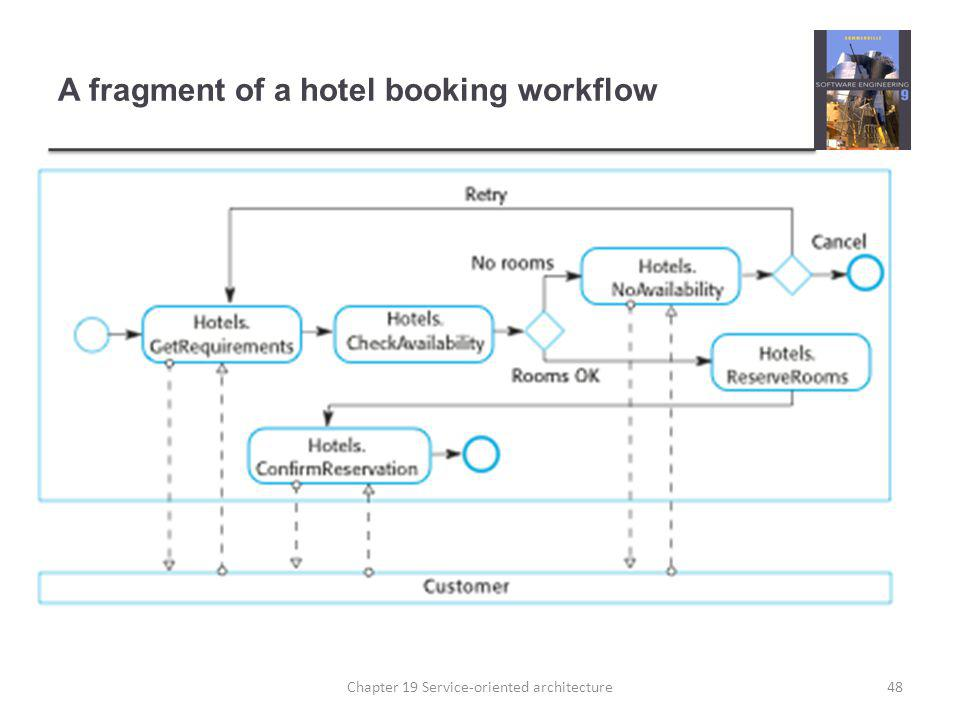 A fragment of a hotel booking workflow 48Chapter 19 Service-oriented architecture