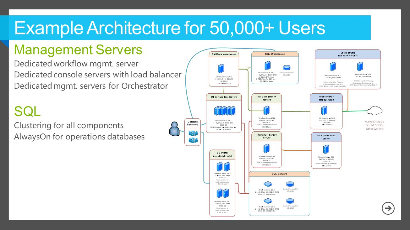 Example Architecture for 50,000+ Users