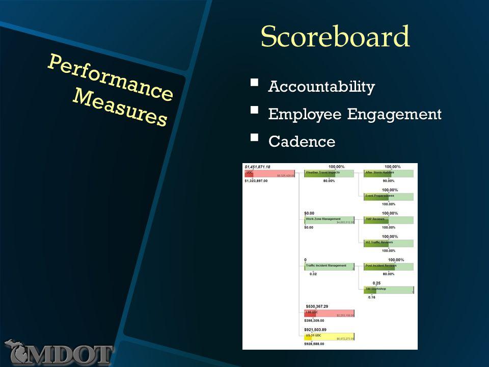 Performance Measures Accountability Accountability Employee Engagement Employee Engagement Cadence Cadence Scoreboard