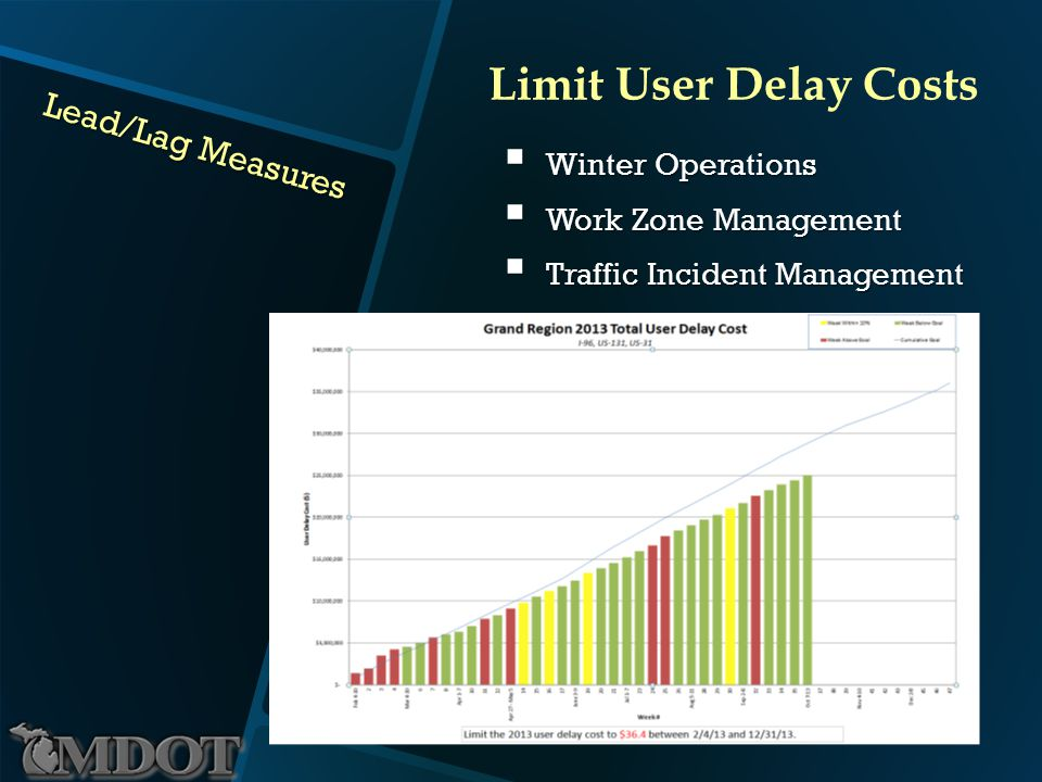 Lead/Lag Measures Winter Operations Winter Operations Work Zone Management Work Zone Management Traffic Incident Management Traffic Incident Management Limit User Delay Costs