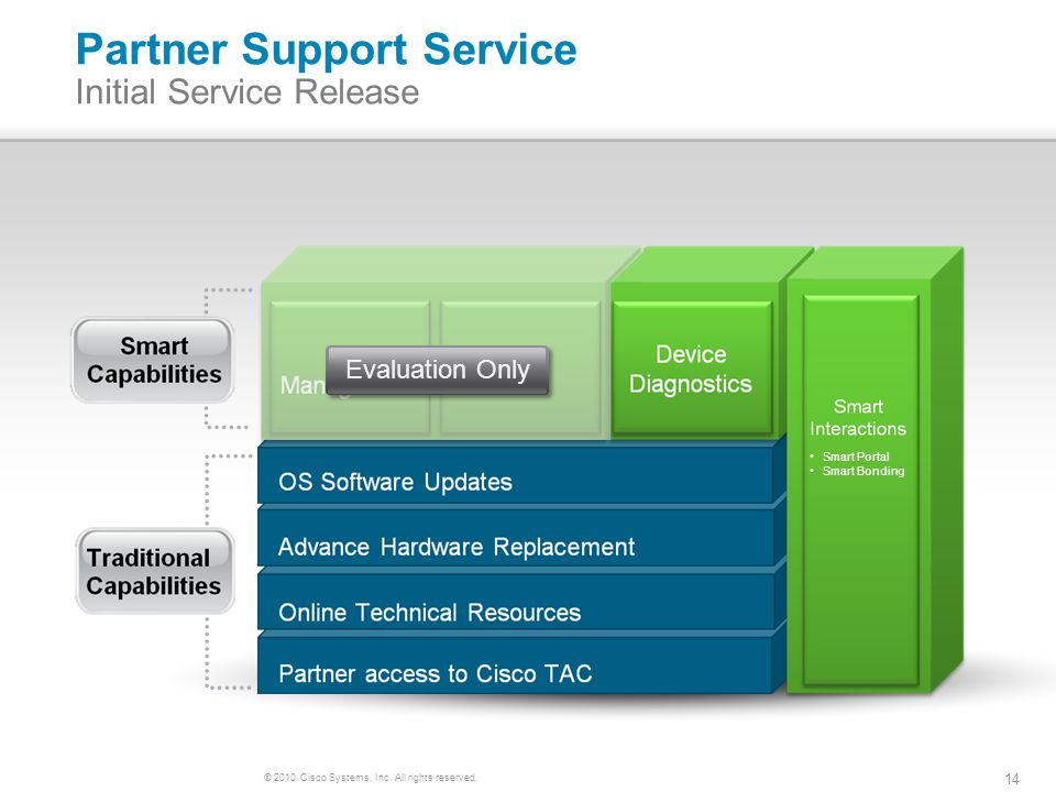 © 2010 Cisco Systems, Inc. All rights reserved. 14 Partner Support Service Initial Service Release Evaluation Only Smart Portal Smart Bonding