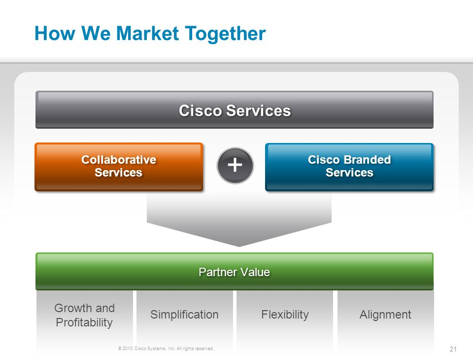 © 2010 Cisco Systems, Inc. All rights reserved. 21 How We Market Together + Growth and Profitability SimplificationFlexibilityAlignment Collaborative