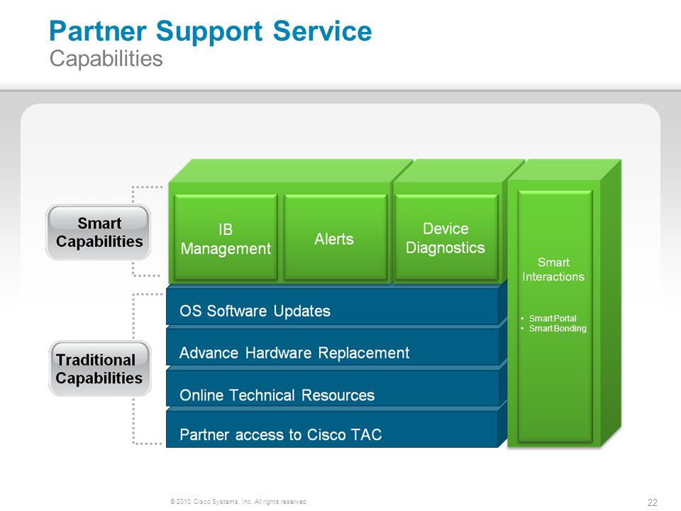 © 2010 Cisco Systems, Inc. All rights reserved. 22 Partner Support Service Capabilities Smart Portal Smart Bonding