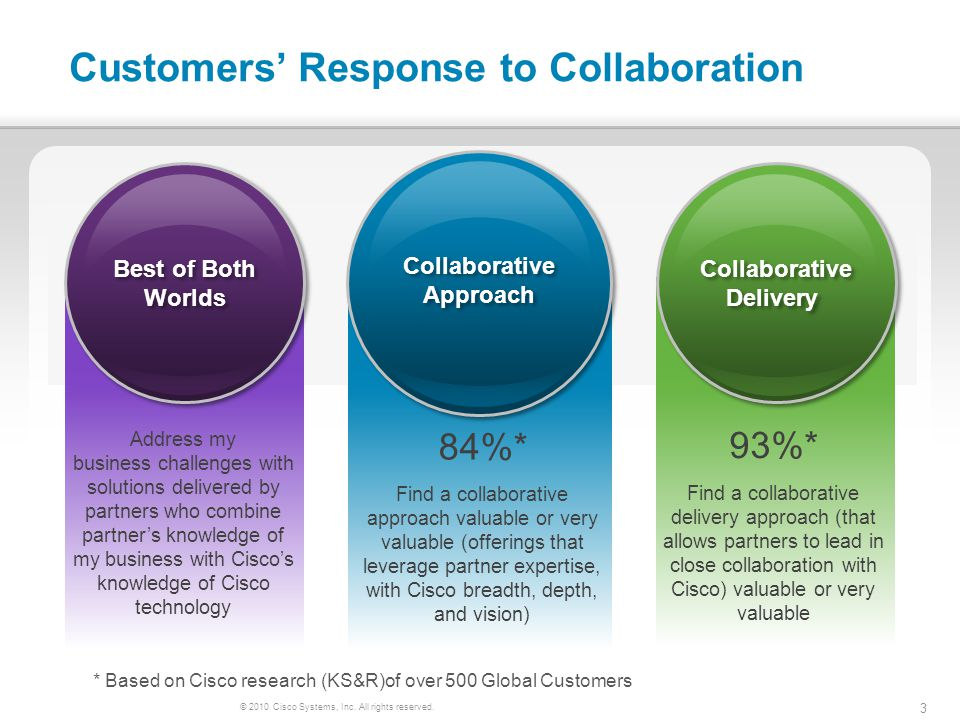 © 2010 Cisco Systems, Inc. All rights reserved. 3 Customers Response to Collaboration 84%* Find a collaborative approach valuable or very valuable (of