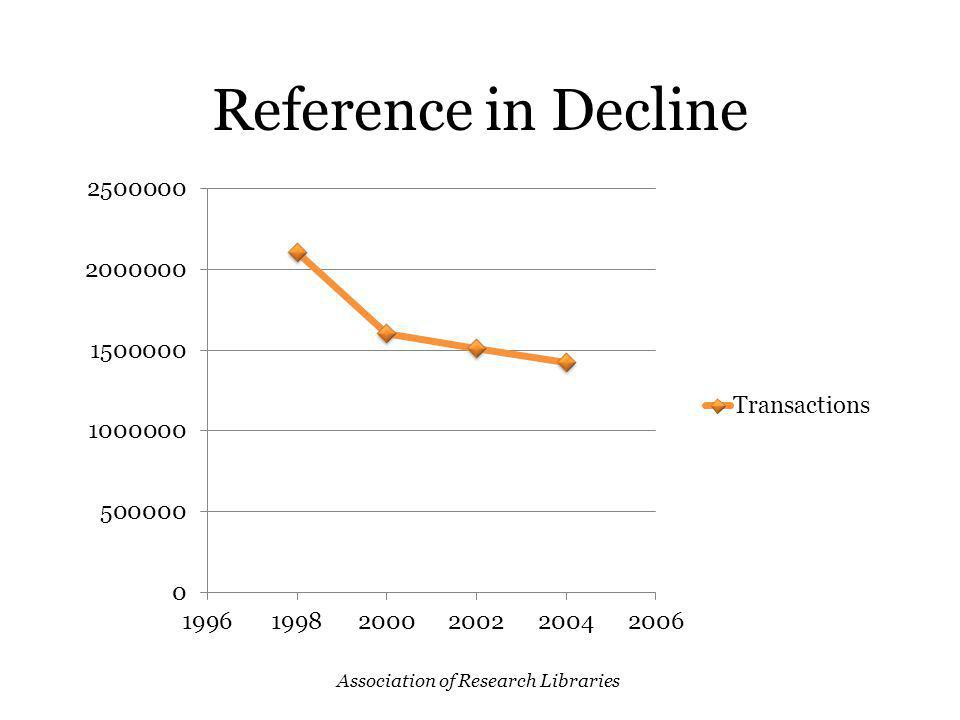 NGCSU Reference In decline since 2004 Question types changing Why?