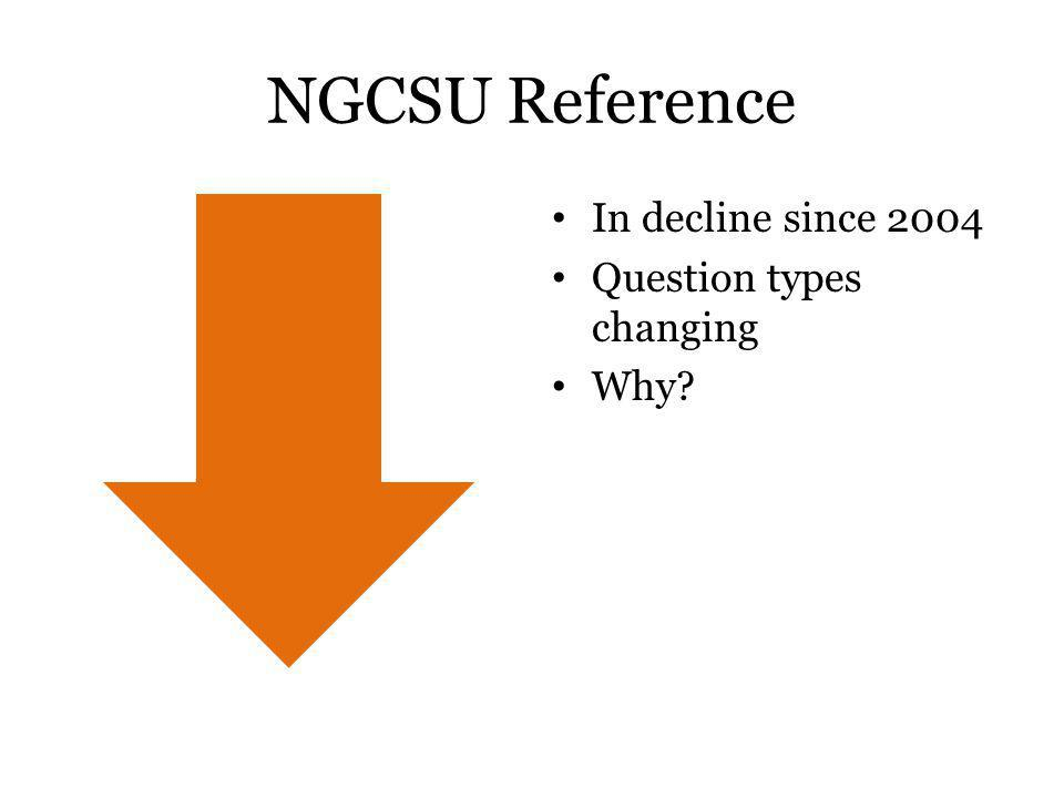 NGCSU Reference In decline since 2004 Question types changing Why