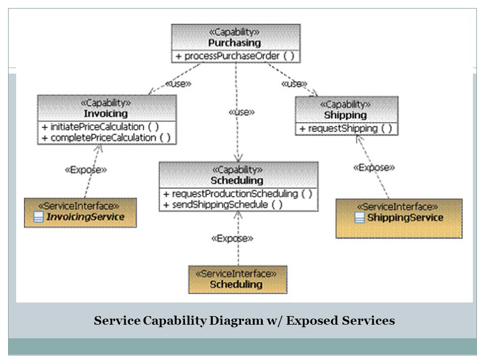 Service Capability Diagram w/ Exposed Services