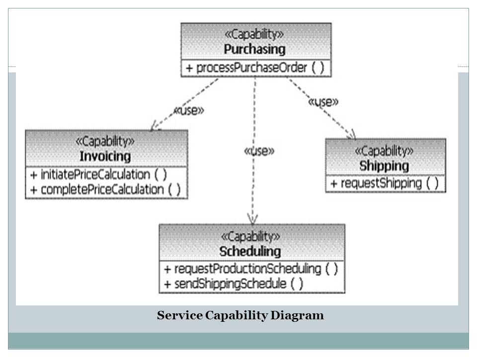 Service Capability Diagram