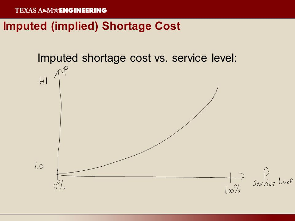 Imputed (implied) Shortage Cost Imputed shortage cost vs. service level: