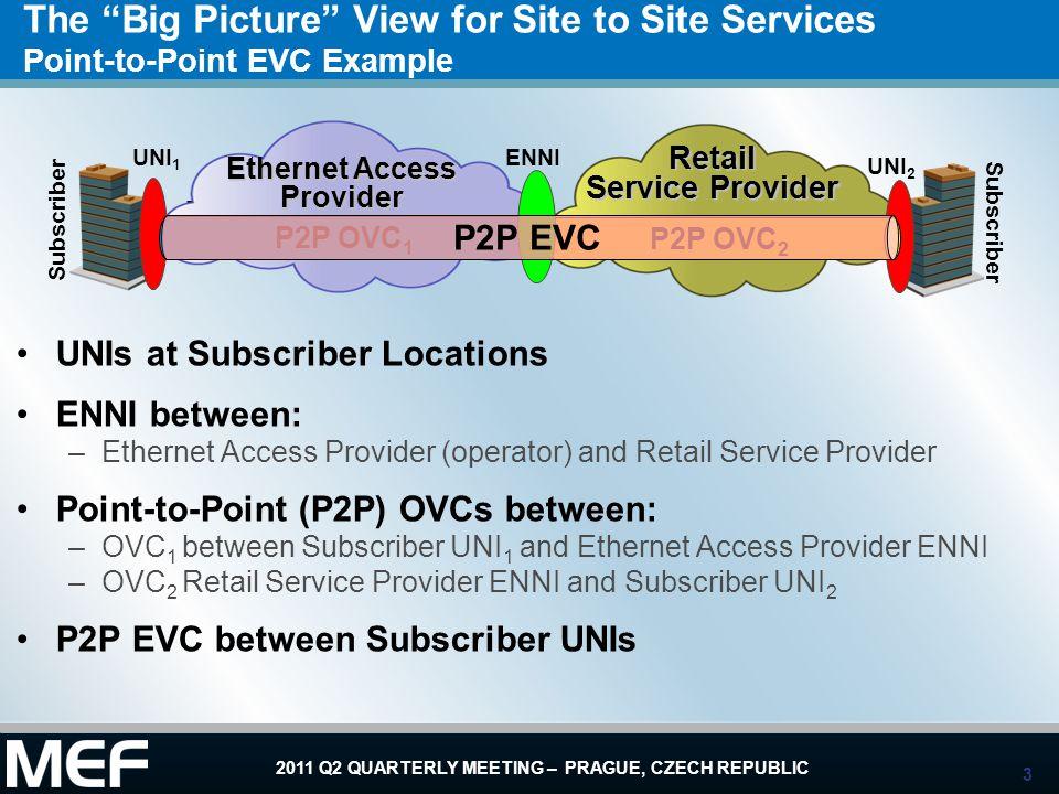 14 2011 Q2 QUARTERLY MEETING – PRAGUE, CZECH REPUBLIC EVPL Example using Two Access EPLs Retail Provider buys Access EPL 1 from Ethernet Access Provider –To connect Subscriber Site 1 UNI 1 to ENNI Retail Provider buys Access EPL 2 from Ethernet Access Provider –To connect Subscriber Site 2 UNI 2 to ENNI Retail Service Provider sells EVPL 1 to Subscriber –To connect Subscriber Sites 1 and 2 Retail Service Provider sells EVPL 2 to Subscriber –To connect Subscriber Sites 2 and 3 E-NNI Ethernet Access Provider Retail Service Provider UNI 1 UNI 2 UNI 3 Subscriber Site 2 Subscriber Site 1 ENNI Access EPL 1 Access EPL 2 EVPL 2 Subscriber Site 3 EVPL 1
