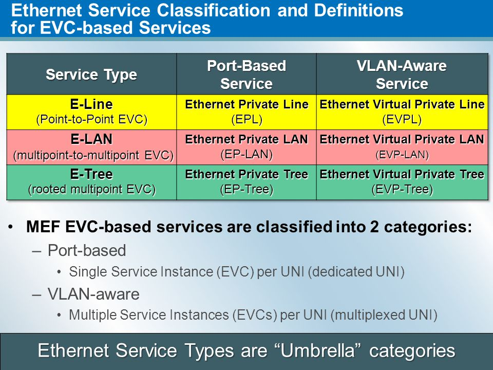 7 2011 Q2 QUARTERLY MEETING – PRAGUE, CZECH REPUBLIC Ethernet Service Classification and Definitions for Ethernet Access Services (UNI to ENNI) Ethernet Access Services classified into two categories (just like EVC-based services) : Port-based at the UNI endpoint Single OVC Instance per UNI (dedicated UNI endpoint) VLAN-aware at the UNI endpoint Multiple OVC Instances per UNI endpoint (multiplexed UNI endpoint) ENNI supports multiplexed Access EPLs or Access EVPLs Access EPL = Port-based P2P Ethernet access service Access EVPL = VLAN-aware P2P Ethernet access service Access EPL = Port-based P2P Ethernet access service Access EVPL = VLAN-aware P2P Ethernet access service