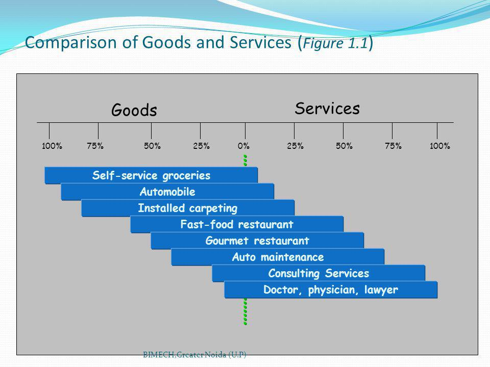 Comparison of Goods and Services ( Figure 1.1 ) 100%75%50%25%0%100%75%50%25% Self-service groceries Automobile Installed carpeting Fast-food restaurant Gourmet restaurant Auto maintenance Consulting Services Doctor, physician, lawyer Goods Services BIMECH,Greater Noida (U.P)