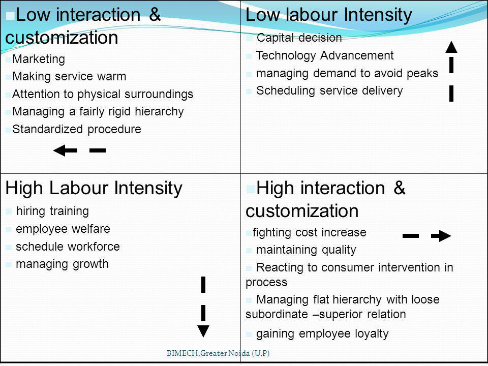 Low interaction & customization Marketing Making service warm Attention to physical surroundings Managing a fairly rigid hierarchy Standardized procedure Low labour Intensity Capital decision Technology Advancement managing demand to avoid peaks Scheduling service delivery High Labour Intensity hiring training employee welfare schedule workforce managing growth High interaction & customization fighting cost increase maintaining quality Reacting to consumer intervention in process Managing flat hierarchy with loose subordinate –superior relation gaining employee loyalty BIMECH,Greater Noida (U.P)