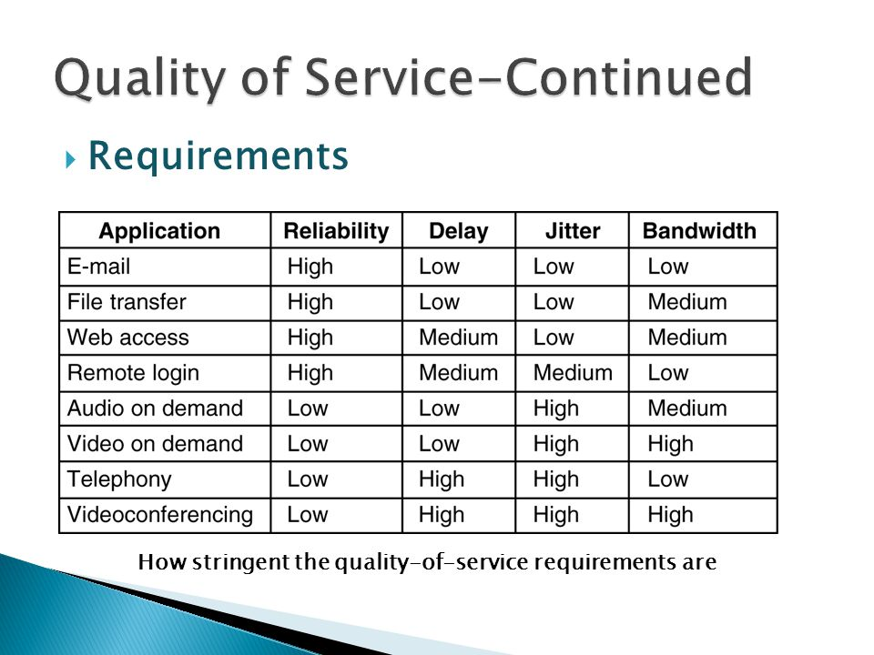 Requirements How stringent the quality-of-service requirements are