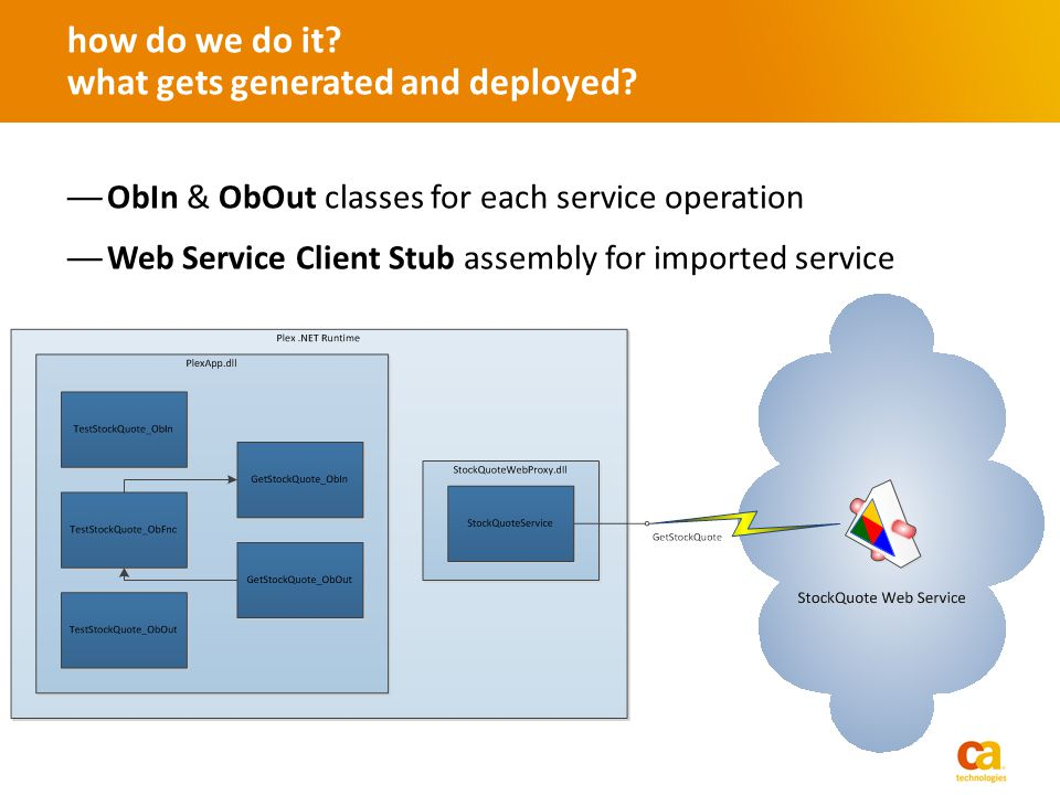 ObIn & ObOut classes for each service operation Web Service Client Stub assembly for imported service how do we do it? what gets generated and deploye