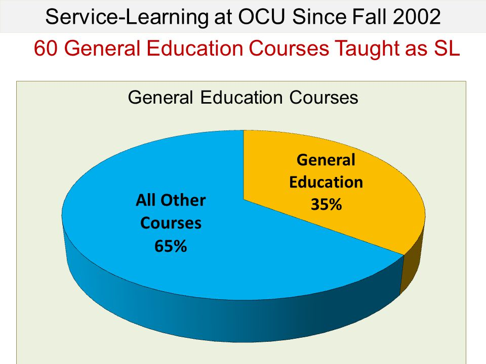 Service-Learning at OCU Since Fall General Education Courses Taught as SL