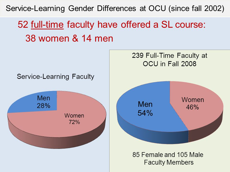 Service-Learning Gender Differences at OCU (since fall 2002) 52 full-time faculty have offered a SL course: 38 women & 14 men Service-Learning Faculty