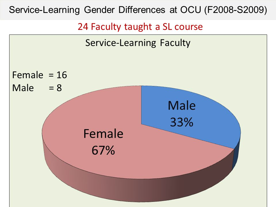 Service-Learning Gender Differences at OCU (F2008-S2009) 24 Faculty taught a SL course