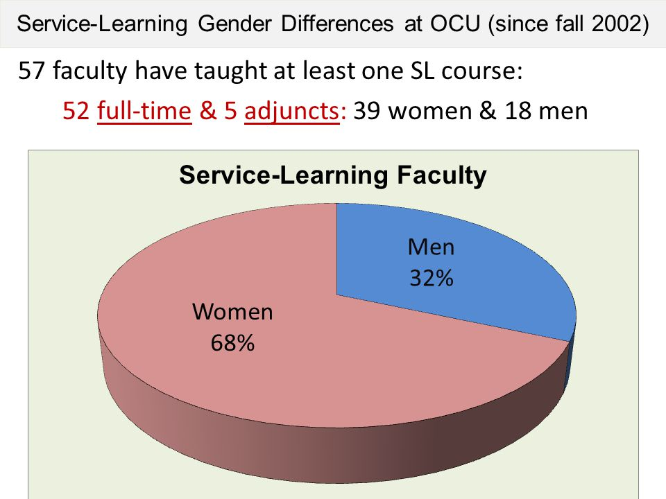Service-Learning Gender Differences at OCU (since fall 2002) 57 faculty have taught at least one SL course: 52 full-time & 5 adjuncts: 39 women & 18 m