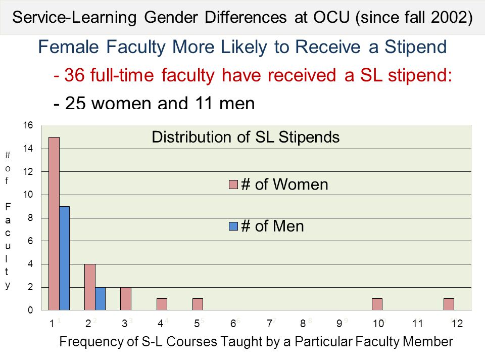 Service-Learning Gender Differences at OCU (since fall 2002) Female Faculty More Likely to Receive a Stipend - 36 full-time faculty have received a SL stipend: - 25 women and 11 men #of Faculty#of Faculty