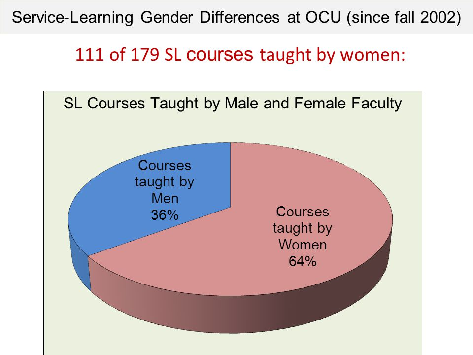 Service-Learning Gender Differences at OCU (since fall 2002) 111 of 179 SL courses taught by women:
