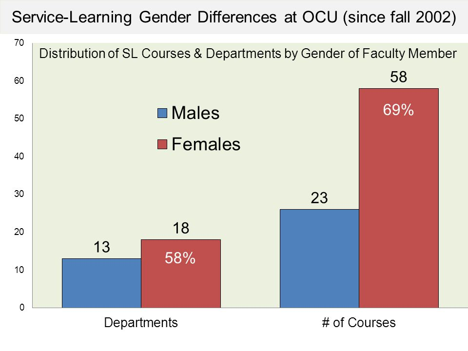 Service-Learning Gender Differences at OCU (since fall 2002)