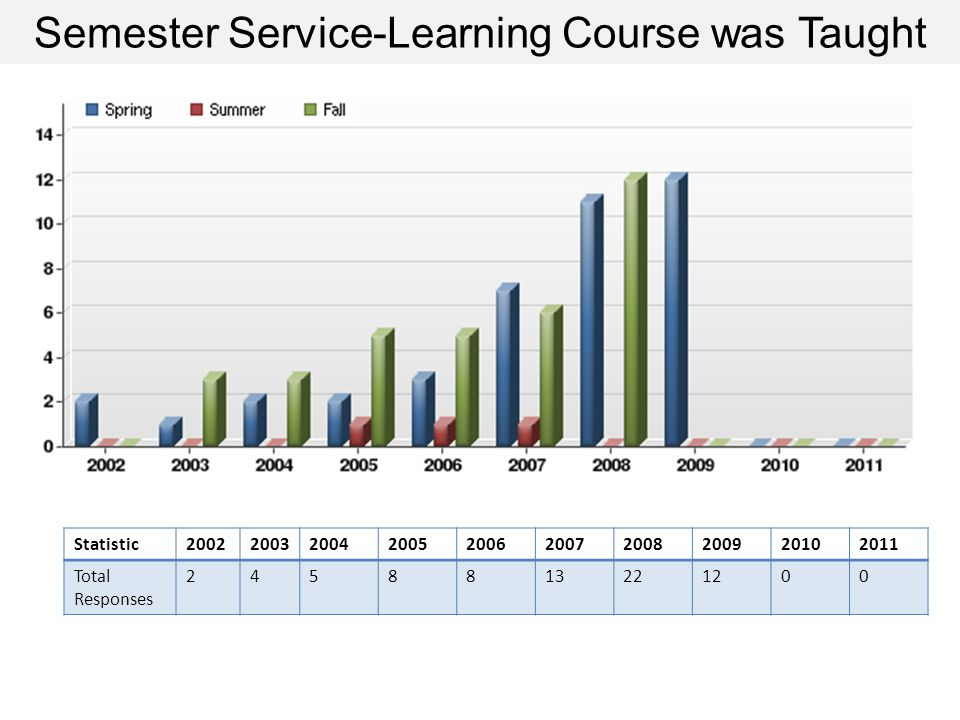Semester Service-Learning Course was Taught Statistic Total Responses
