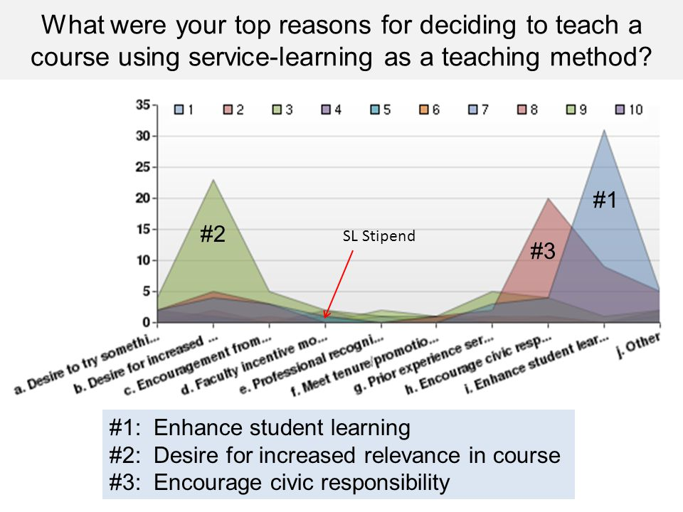 What were your top reasons for deciding to teach a course using service-learning as a teaching method.
