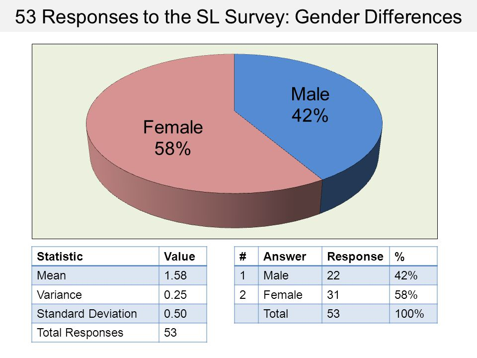 53 Responses to the SL Survey: Gender Differences StatisticValue Mean1.58 Variance0.25 Standard Deviation0.50 Total Responses53 #AnswerResponse% 1Male2242% 2Female3158% Total53100%