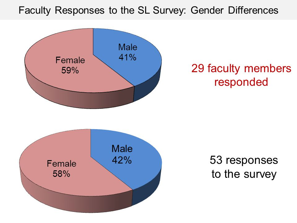 Faculty Responses to the SL Survey: Gender Differences 53 responses to the survey 29 faculty members responded