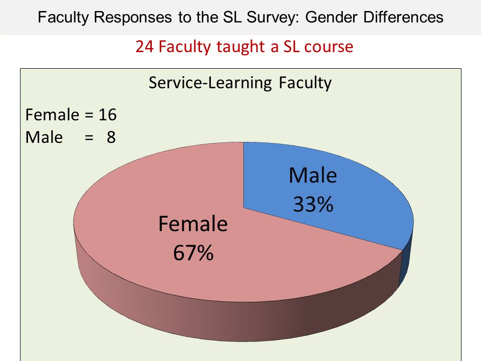 Faculty Responses to the SL Survey: Gender Differences 24 Faculty taught a SL course