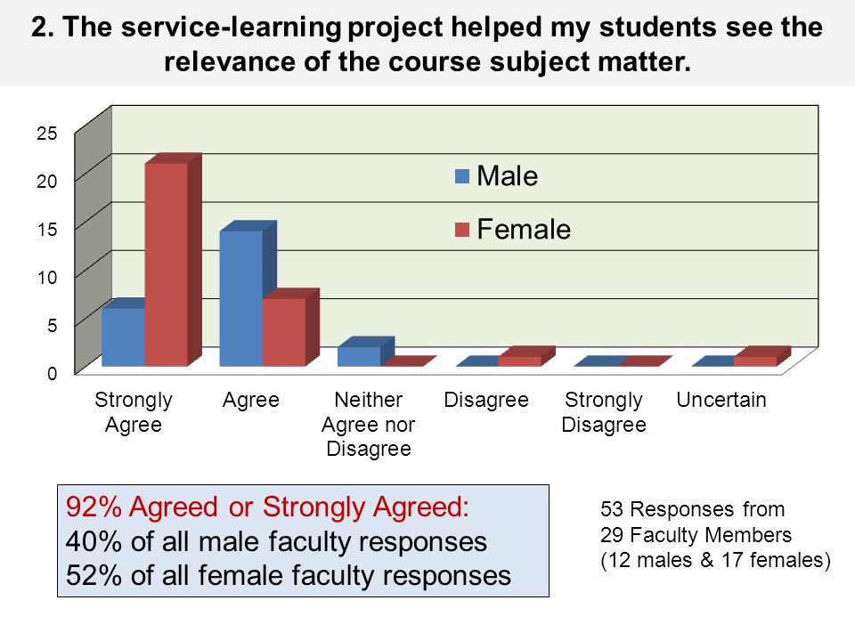 2. The service-learning project helped my students see the relevance of the course subject matter.