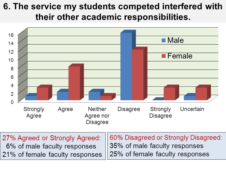 6. The service my students competed interfered with their other academic responsibilities. 27% Agreed or Strongly Agreed: 6% of male faculty responses