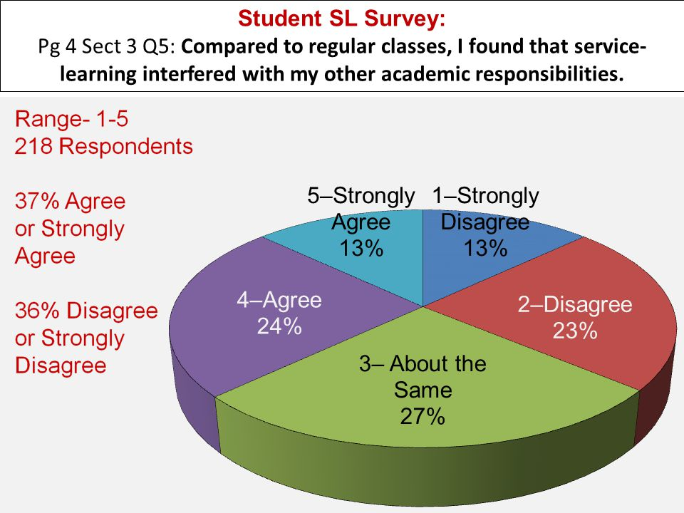 Student SL Survey: Pg 4 Sect 3 Q5: Compared to regular classes, I found that service- learning interfered with my other academic responsibilities.