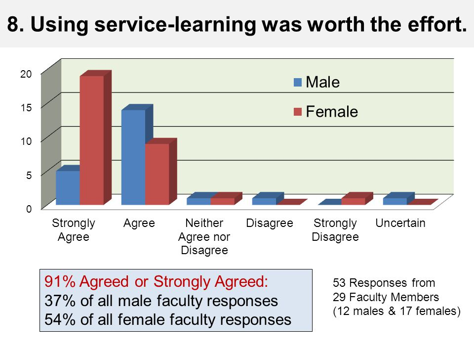 8. Using service-learning was worth the effort. 91% Agreed or Strongly Agreed: 37% of all male faculty responses 54% of all female faculty responses 5