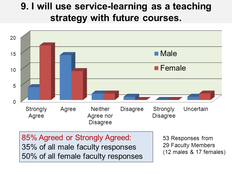 9.I will use service-learning as a teaching strategy with future courses.