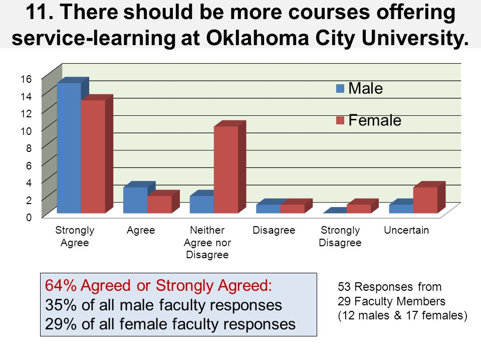 11.There should be more courses offering service-learning at Oklahoma City University.